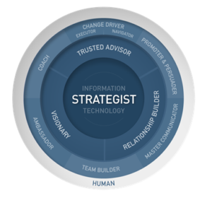 Fig. 1: A Model for IT Leadership. Technology in Higher Education: Defining the Strategic Leader. Research report. Jisc and EDUCAUSE, March 2015.